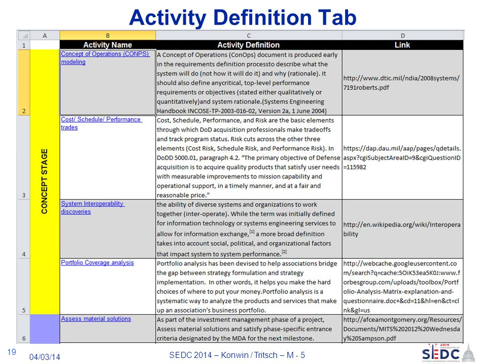 SEDC 2014 – Konwin / Tritsch – M - 5 04/03/14 Activity Definition Tab 19