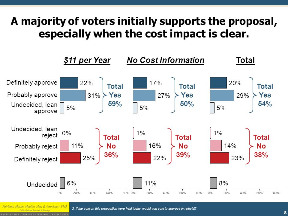 9 (% of Sample) (39%) Initial Vote by County Commission District (31%) (30%) 3 TOTAL.