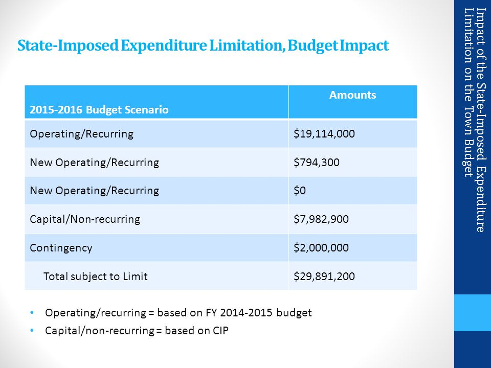 State-Imposed Expenditure Limitation, Budget Impact Impact of the State-Imposed Expenditure Limitation on the Town Budget 2015-2016 Budget Scenario Amounts Operating/Recurring$19,114,000 New Operating/Recurring$794,300 New Operating/Recurring$0 Capital/Non-recurring$7,982,900 Contingency$2,000,000 Total subject to Limit$29,891,200 Operating/recurring = based on FY 2014-2015 budget Capital/non-recurring = based on CIP