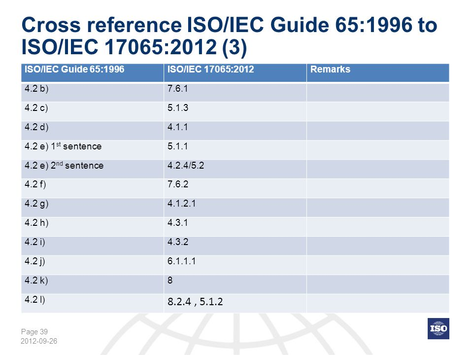 Page 39 Cross reference ISO/IEC Guide 65:1996 to ISO/IEC 17065:2012 (3) ISO/IEC Guide 65:1996ISO/IEC 17065:2012Remarks 4.2 b)7.6.1 4.2 c)5.1.3 4.2 d)4