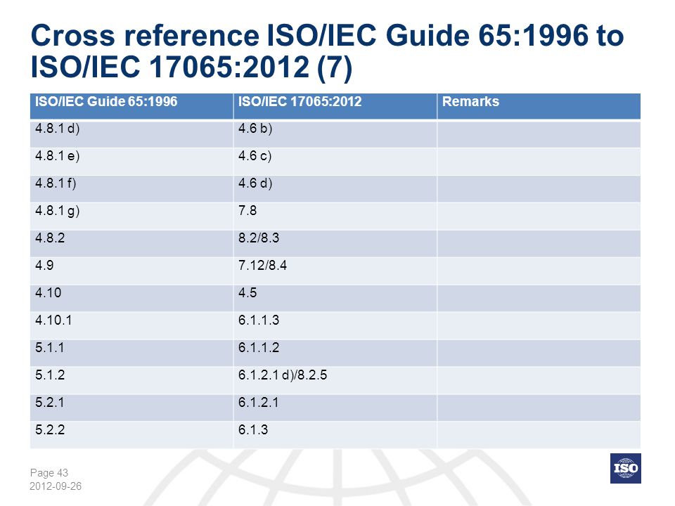 Page 43 Cross reference ISO/IEC Guide 65:1996 to ISO/IEC 17065:2012 (7) ISO/IEC Guide 65:1996ISO/IEC 17065:2012Remarks 4.8.1 d)4.6 b) 4.8.1 e)4.6 c) 4