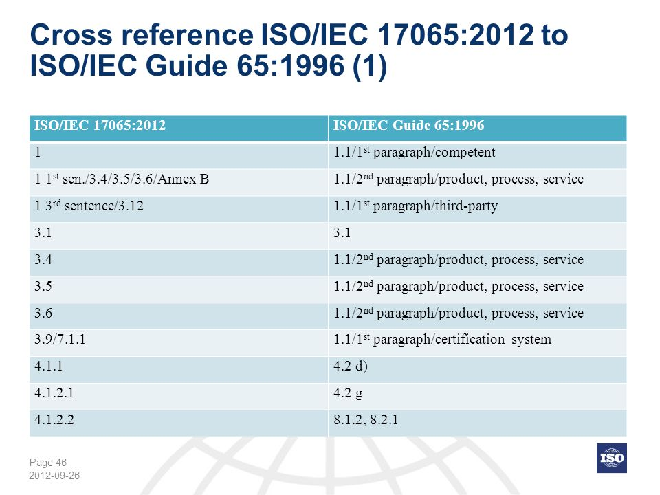 Page 46 Cross reference ISO/IEC 17065:2012 to ISO/IEC Guide 65:1996 (1) 2012-09-26 ISO/IEC 17065:2012ISO/IEC Guide 65:1996 11.1/1 st paragraph/compete