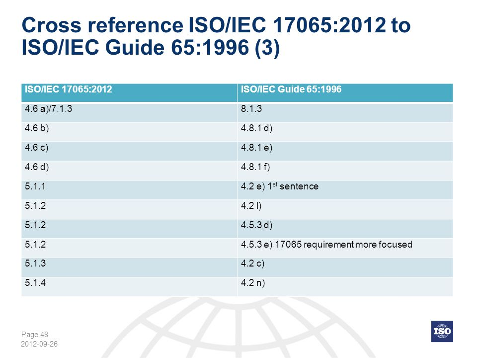 Page 48 Cross reference ISO/IEC 17065:2012 to ISO/IEC Guide 65:1996 (3) 2012-09-26 ISO/IEC 17065:2012ISO/IEC Guide 65:1996 4.6 a)/7.1.38.1.3 4.6 b)4.8