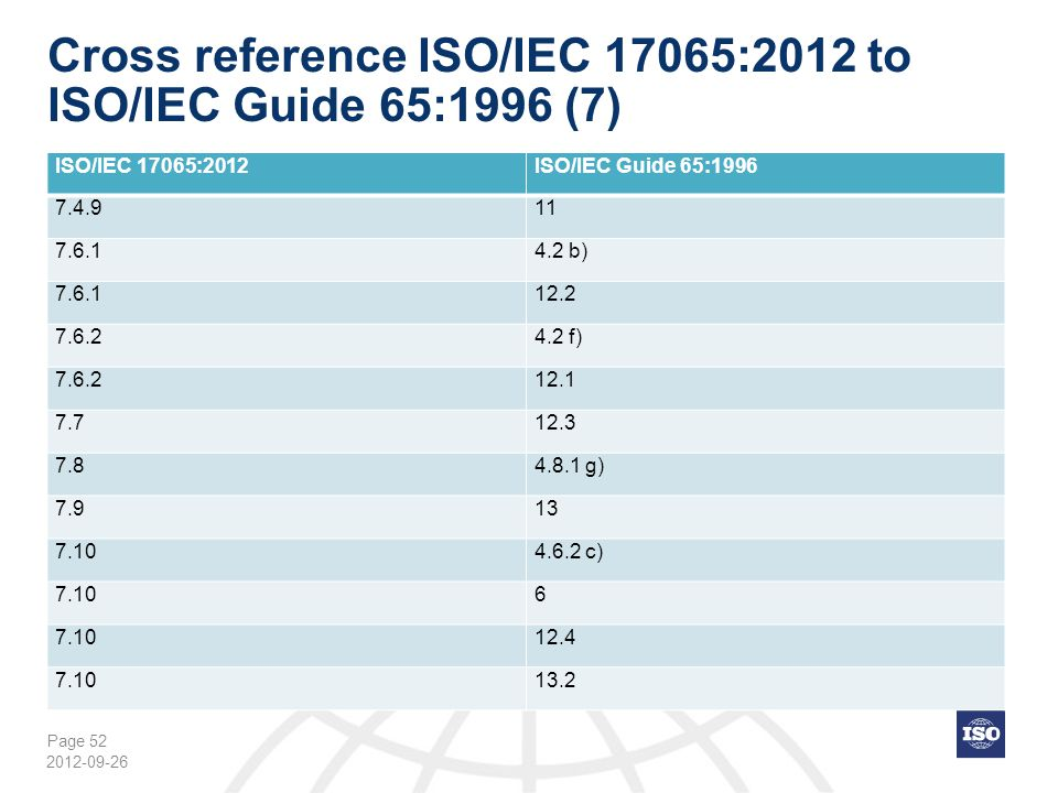 Page 52 Cross reference ISO/IEC 17065:2012 to ISO/IEC Guide 65:1996 (7) 2012-09-26 ISO/IEC 17065:2012ISO/IEC Guide 65:1996 7.4.911 7.6.14.2 b) 7.6.112