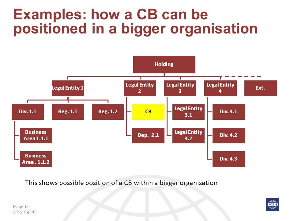 Page 60 Examples: how a CB can be positioned in a bigger organisation 2012-09-26 Holding Legal Entity 1 Div. 1.1 Business Area 1.1.1 Business Area. 1.