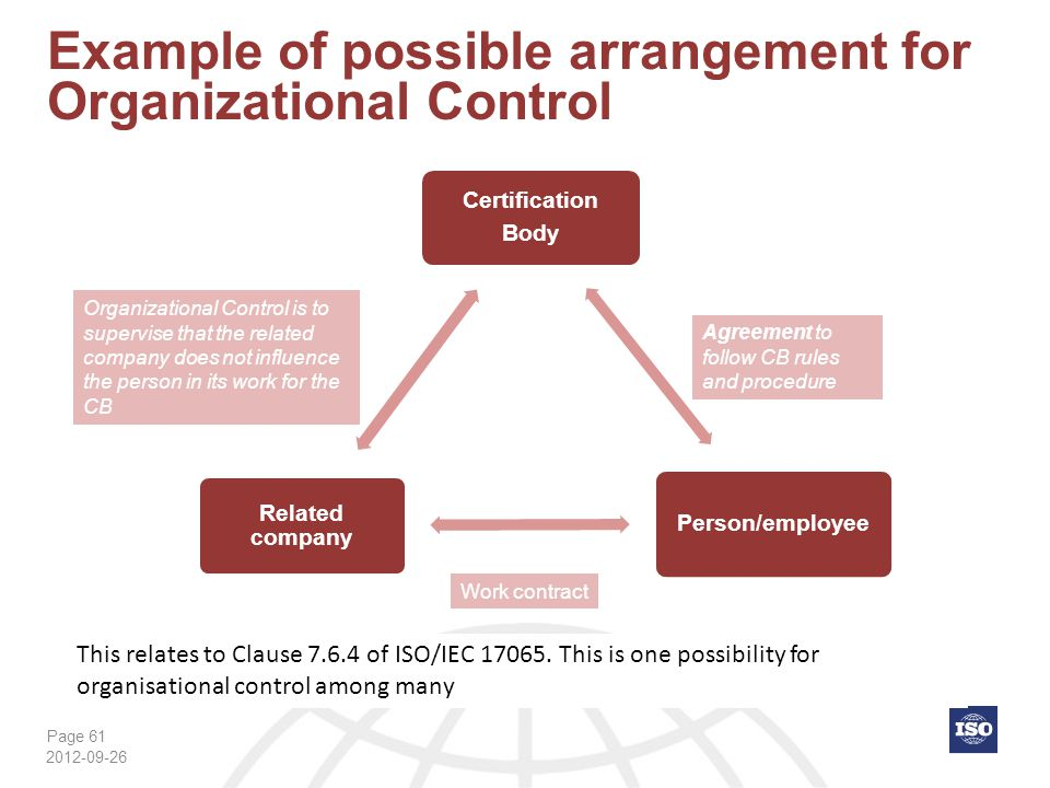 Page 61 Example of possible arrangement for Organizational Control 2012-09-26 Certification Body Person/employee Related company Organizational Contro