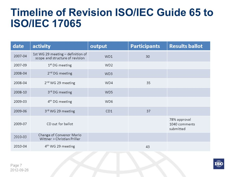 Page 8 Timeline of Revision ISO/IEC Guide 65 to ISO/IEC 17065 dateactivityoutputParticipationResults ballot 2010-06 5 th DG WG 29 meetingCD2 2010-08 CD2 out for ballot for two months 91% approval 570 comments submitted 2011-01 6 th DG meeting 2011-02 5 th WG 29 meeting in conjunction with WG 32 DIS 35 2011-05 DIS out for ballot 88% approval 440 comments submitted 2012-01 7 th DG meeting (Geneva) 2012-02 6 th WG 29 meeting (Munich)FDIS 30 2012-04 FDIS out for vote 2012-07 FDIS approved 95% approval in ISO and 100% in IEC 2012-09 PublicationIS 2012-09-26