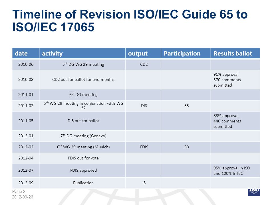 Page 19 Changes of revision ISO Guide 65 to ISO/IEC 17065 (7) The four-eyes principle contained in clause 4.2 f of ISO Guide 65 is kept in ISO/IEC17065 by clarifying that the review and decision has to be performed by person(s) different from those who carried out the evaluation whereas review and decision can be done by the same person(s) As in ISO/IEC Guide 65 the certification decision shall be made by person(s) employed by or under contract with the certification body meaning that subcontracting or otherwise delegating the certification decision is not allowed.