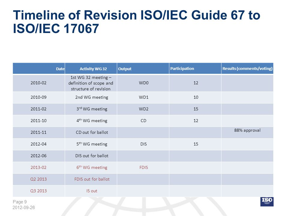 Page 50 Cross reference ISO/IEC 17065:2012 to ISO/IEC Guide 65:1996 (5) 2012-09-26 ISO/IEC 17065:2012ISO/IEC Guide 65:1996 6.2.2.4 d)4.5.3 j) 7.1.11.1/1 st paragraph/certification system 7.1.1 Note 1 and 21.2 7.1.24.1.3/1 st and 2 nd sentence 7.1.24.3/1 st paragraph/2 nd sentence 7.1.34.1.3/3 rd sentence 7.1.38.1.3