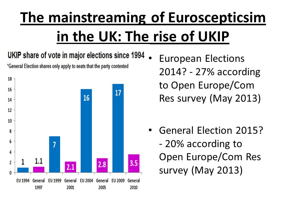 The mainstreaming of Euroscepticsim in the UK: The rise of UKIP European Elections 2014.