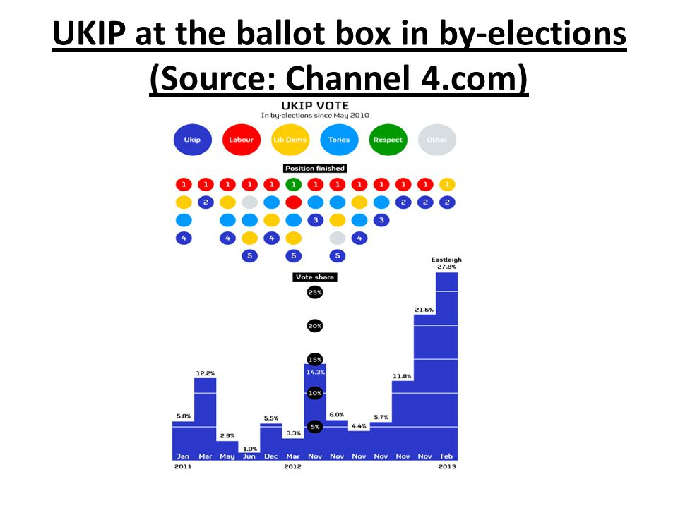 UKIP at the ballot box in by-elections (Source: Channel 4.com)