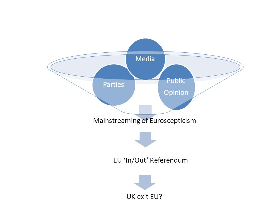 EU 'In/Out' Referendum Mainstreaming of Euroscepticism Public Opinion Parties Media UK exit EU?