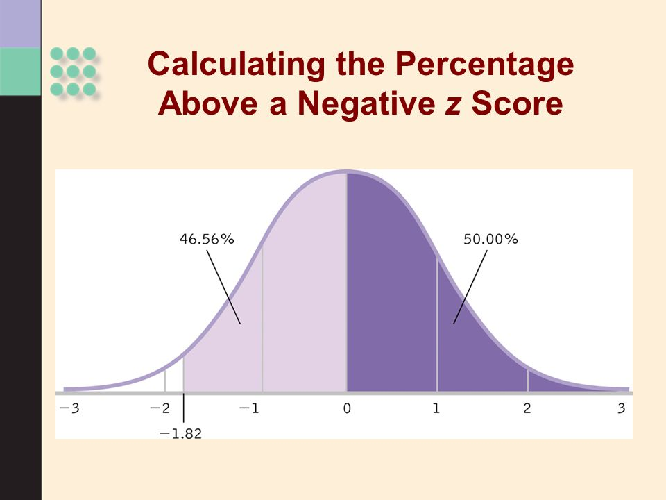 Calculating the Percentage Above a Negative z Score