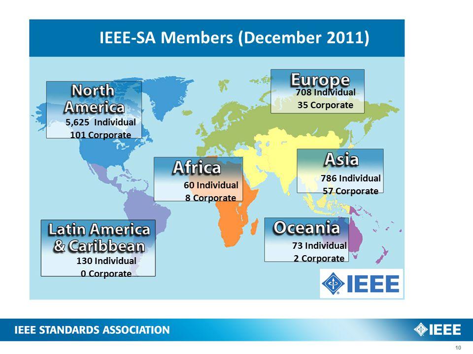 IEEE-SA Members (December 2011) 5,625 Individual 101 Corporate 130 Individual 0 Corporate 60 Individual 8 Corporate 708 Individual 35 Corporate 786 Individual 57 Corporate 73 Individual 2 Corporate 10