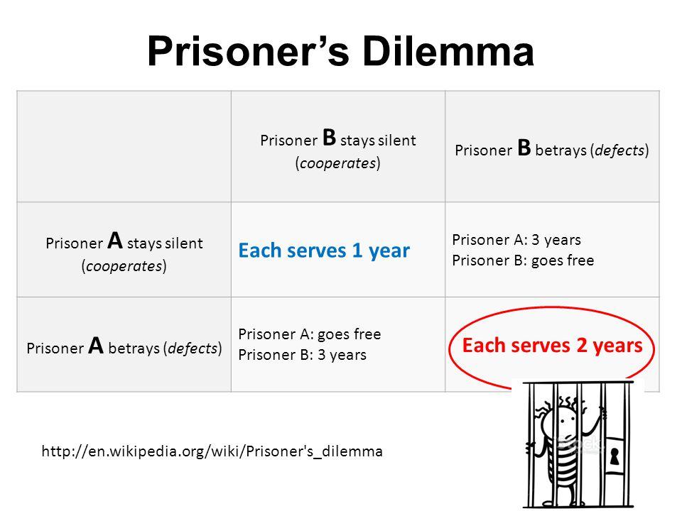 Prisoner's Dilemma Prisoner B stays silent (cooperates) Prisoner B betrays (defects) Prisoner A stays silent (cooperates) Each serves 1 year Prisoner