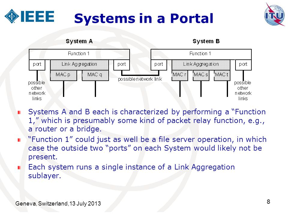Systems in a Portal Systems A and B each is characterized by performing a Function 1, which is presumably some kind of packet relay function, e.g., a router or a bridge.