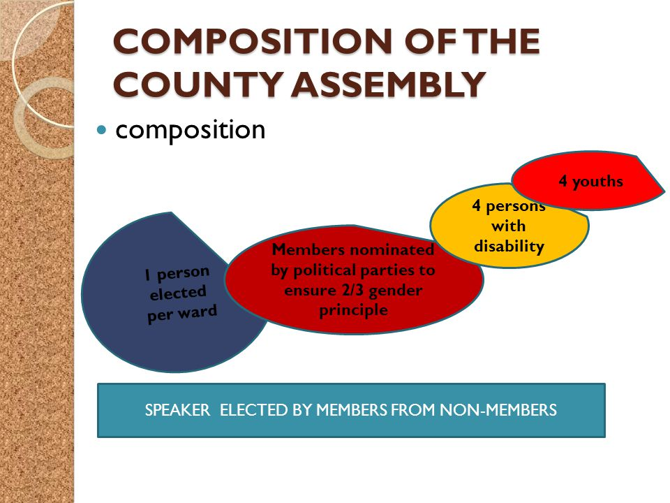 COMPOSITION OF THE COUNTY ASSEMBLY composition 1 person elected per ward Members nominated by political parties to ensure 2/3 gender principle 4 persons with disability 4 youths SPEAKER ELECTED BY MEMBERS FROM NON-MEMBERS
