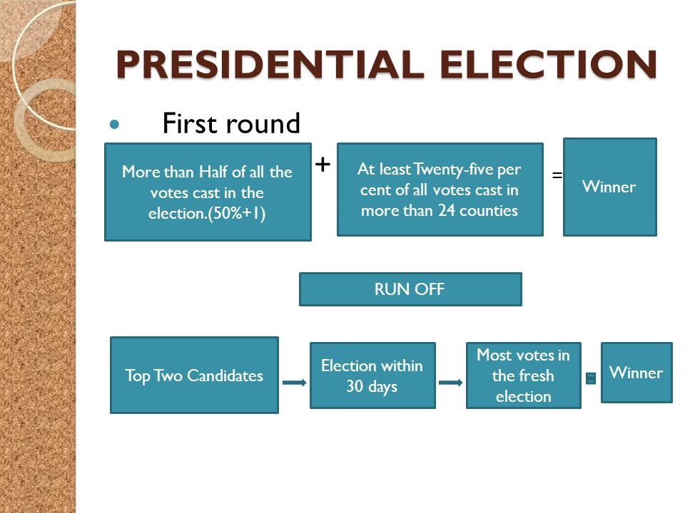 PRESIDENTIAL ELECTION First round + = More than Half of all the votes cast in the election.(50%+1) At least Twenty-five per cent of all votes cast in more than 24 counties Winner Top Two Candidates Election within 30 days Most votes in the fresh election Winner RUN OFF