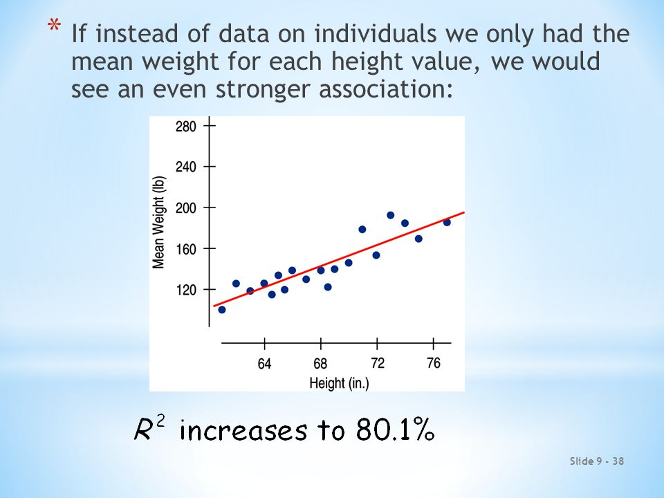 Slide 9 - 38 * If instead of data on individuals we only had the mean weight for each height value, we would see an even stronger association:
