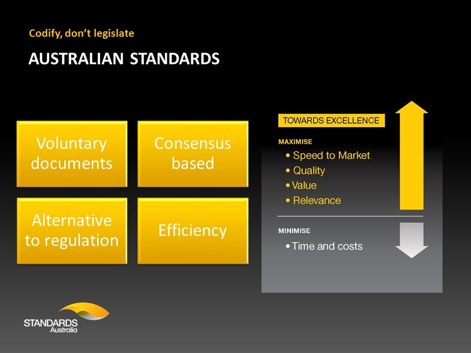 AUSTRALIAN STANDARDS Voluntary documents Consensus based Alternative to regulation Efficiency Codify, don't legislate
