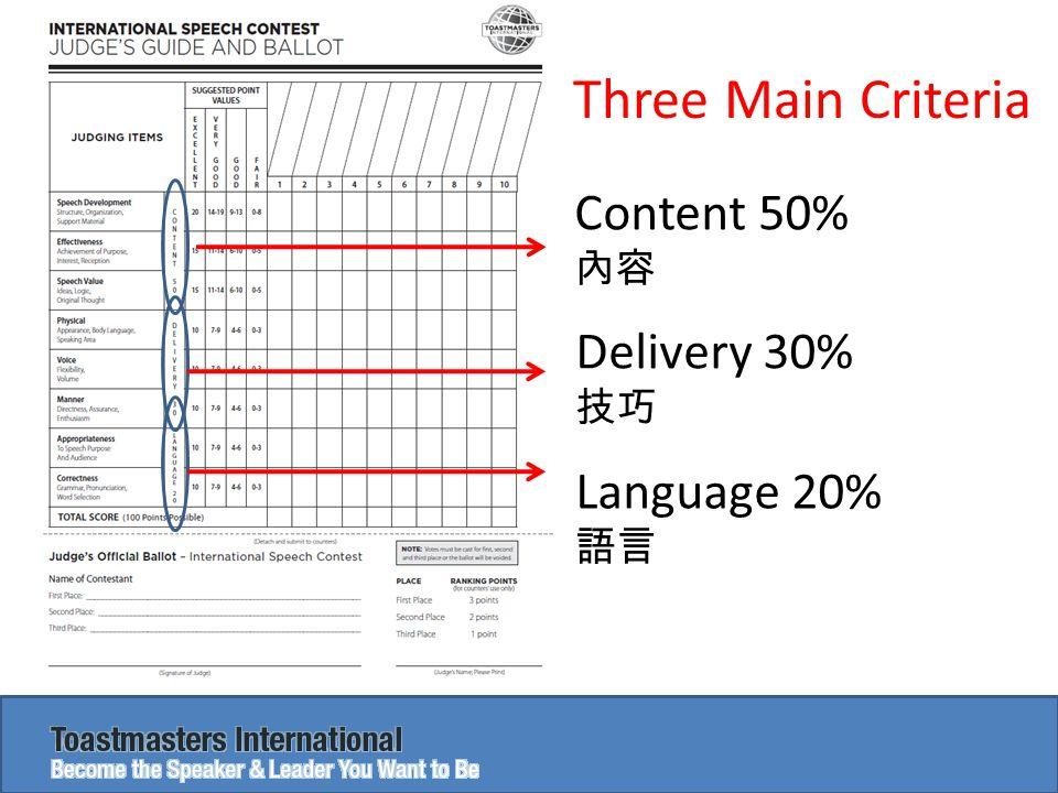 Three Main Criteria Content 50% 內容 Delivery 30% 技巧 Language 20% 語言