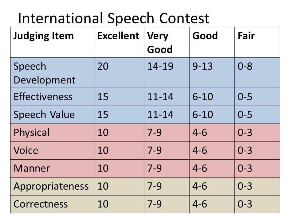 International Speech Contest Judging ItemExcellentVery Good GoodFair Speech Development 2014-199-130-8 Effectiveness1511-146-100-5 Speech Value1511-146-100-5 Physical107-94-60-3 Voice107-94-60-3 Manner107-94-60-3 Appropriateness107-94-60-3 Correctness107-94-60-3