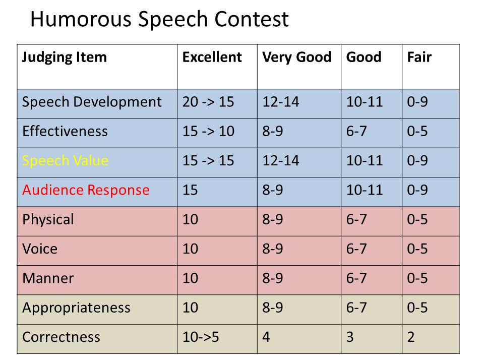 Humorous Speech Contest Judging ItemExcellentVery GoodGoodFair Speech Development20 -> 1512-1410-110-9 Effectiveness15 -> 108-96-70-5 Speech Value15 -> 1512-1410-110-9 Audience Response158-910-110-9 Physical108-96-70-5 Voice108-96-70-5 Manner108-96-70-5 Appropriateness108-96-70-5 Correctness10->5432
