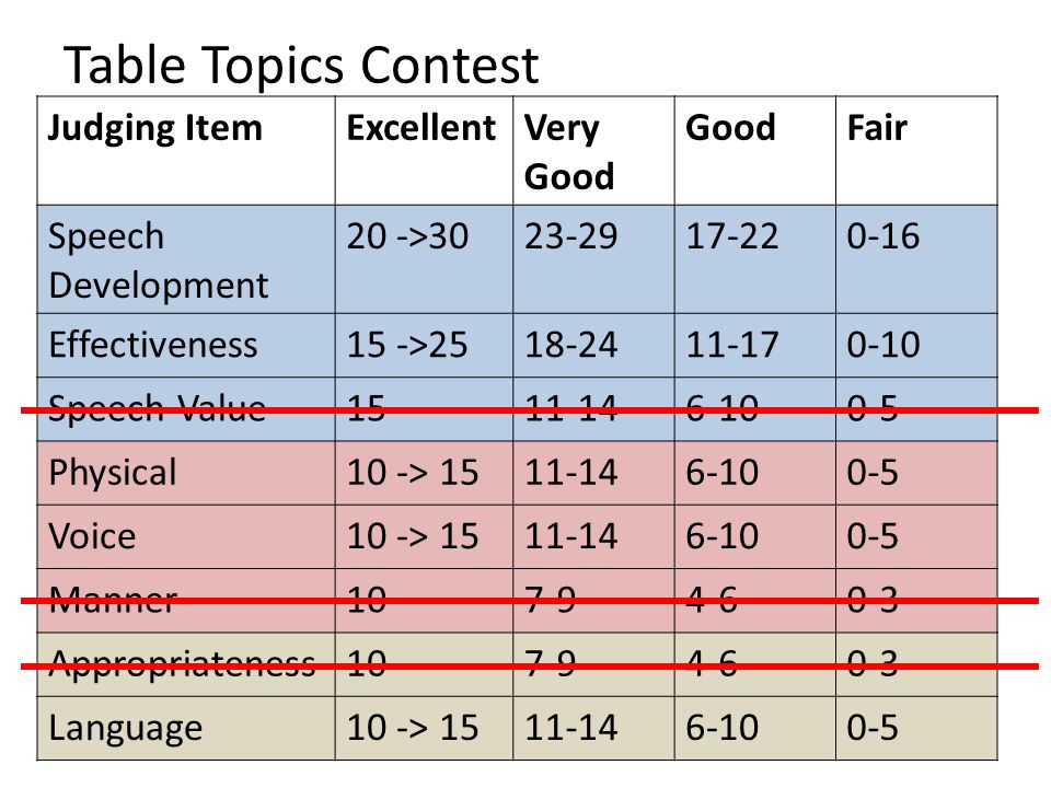 Table Topics Contest Judging ItemExcellentVery Good GoodFair Speech Development 20 ->3023-2917-220-16 Effectiveness15 ->2518-2411-170-10 Speech Value1511-146-100-5 Physical10 -> 1511-146-100-5 Voice10 -> 1511-146-100-5 Manner107-94-60-3 Appropriateness107-94-60-3 Language10 -> 1511-146-100-5