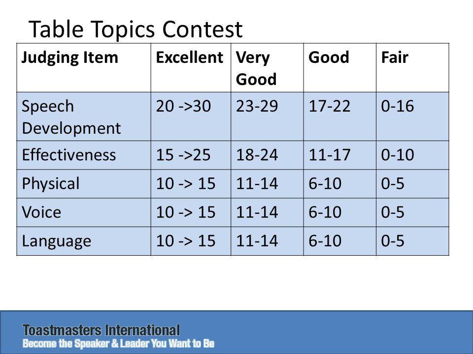 Table Topics Contest Judging ItemExcellentVery Good GoodFair Speech Development 20 ->3023-2917-220-16 Effectiveness15 ->2518-2411-170-10 Physical10 ->