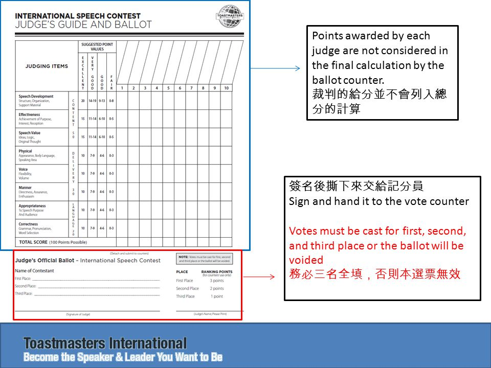 Points awarded by each judge are not considered in the final calculation by the ballot counter. 裁判的給分並不會列入總 分的計算 簽名後撕下來交給記分員 Sign and hand it to the v