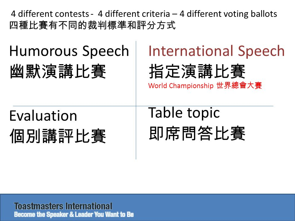 Judges, Break Your Own Tie 裁判不能有同名次的參賽者 Can a contestant ranked 2 nd by all judges be first place winner.