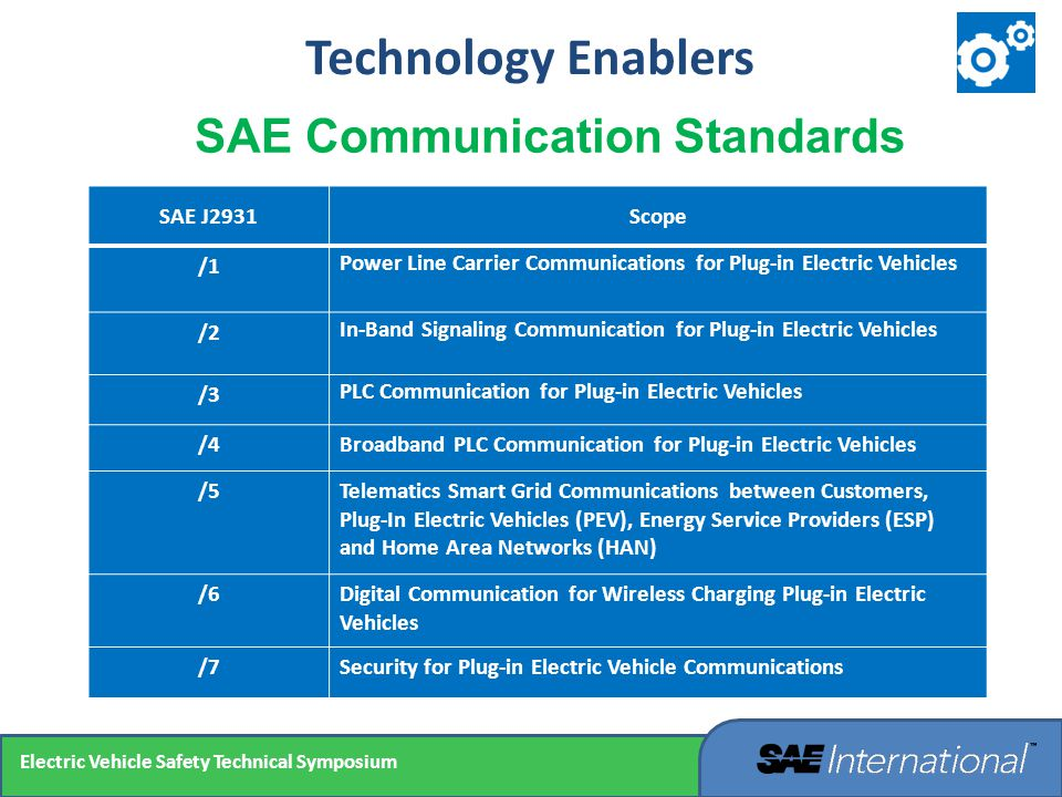 SAE Communication Standards SAE J2931Scope /1 Power Line Carrier Communications for Plug-in Electric Vehicles /2 In-Band Signaling Communication for P