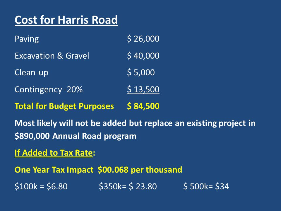 Cost for Harris Road Paving$ 26,000 Excavation & Gravel $ 40,000 Clean-up$ 5,000 Contingency -20%$ 13,500 Total for Budget Purposes$ 84,500 Most likely will not be added but replace an existing project in $890,000 Annual Road program If Added to Tax Rate: One Year Tax Impact $00.068 per thousand $100k = $6.80$350k= $ 23.80 $ 500k= $34