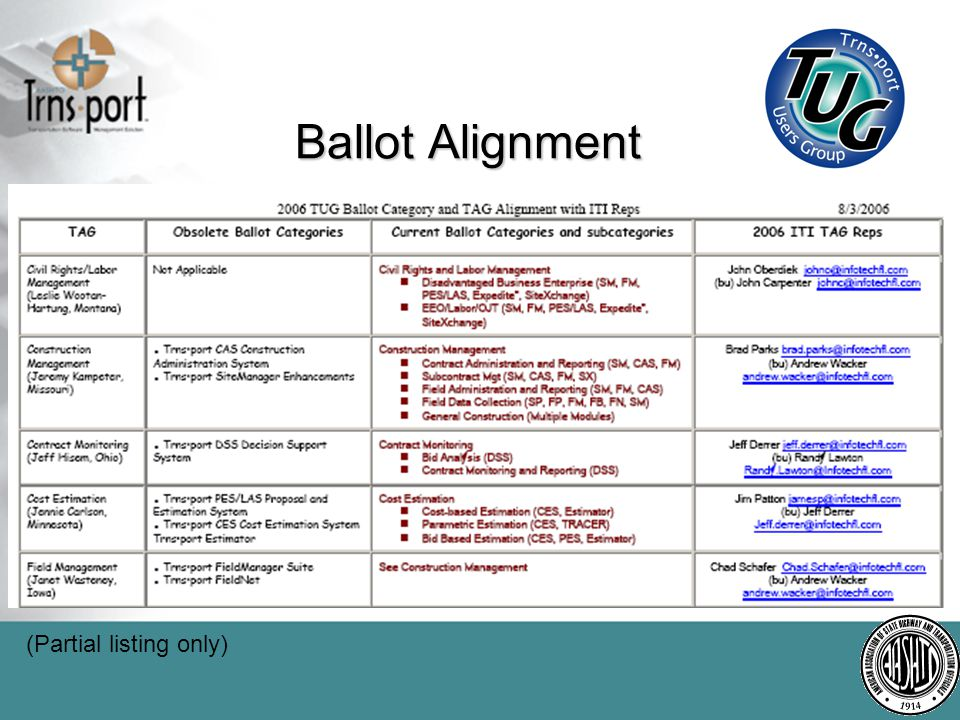 Ballot Alignment (Partial listing only)
