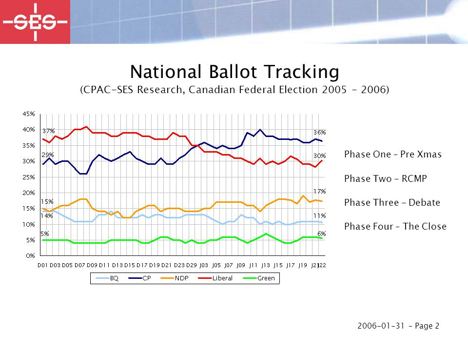 2006-01-31 – Page 2 National Ballot Tracking (CPAC-SES Research, Canadian Federal Election 2005 - 2006) Phase One – Pre Xmas Phase Two - RCMP Phase Three - Debate Phase Four – The Close