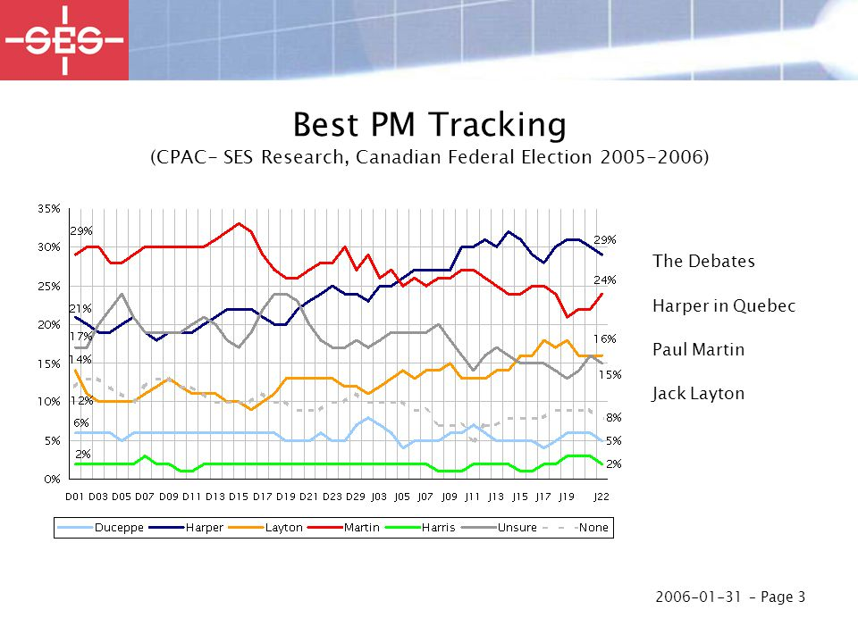 2006-01-31 – Page 3 Best PM Tracking (CPAC- SES Research, Canadian Federal Election 2005-2006) The Debates Harper in Quebec Paul Martin Jack Layton