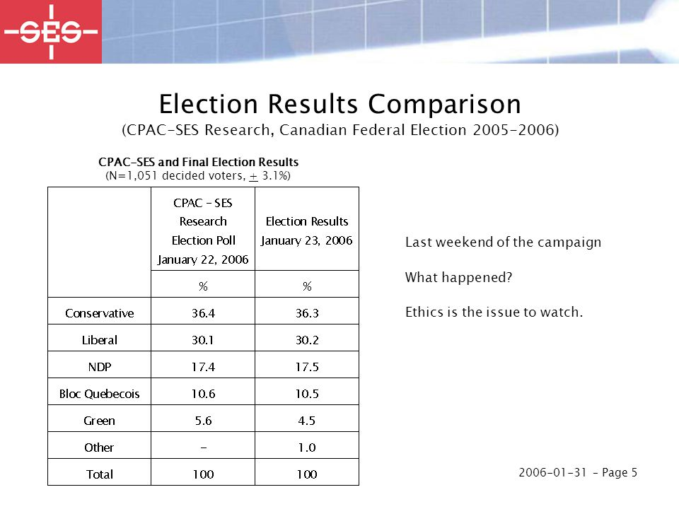 2006-01-31 – Page 5 Election Results Comparison (CPAC-SES Research, Canadian Federal Election 2005-2006) Last weekend of the campaign What happened? E