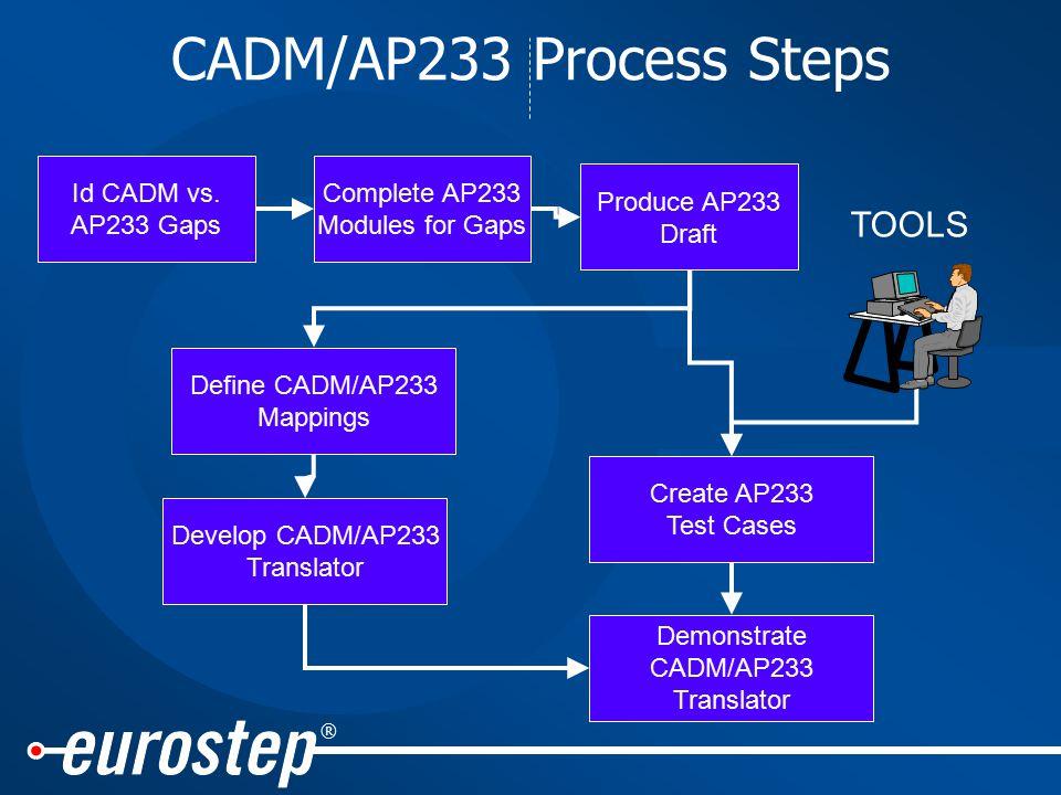 ® CADM/AP233 Process Steps Id CADM vs.