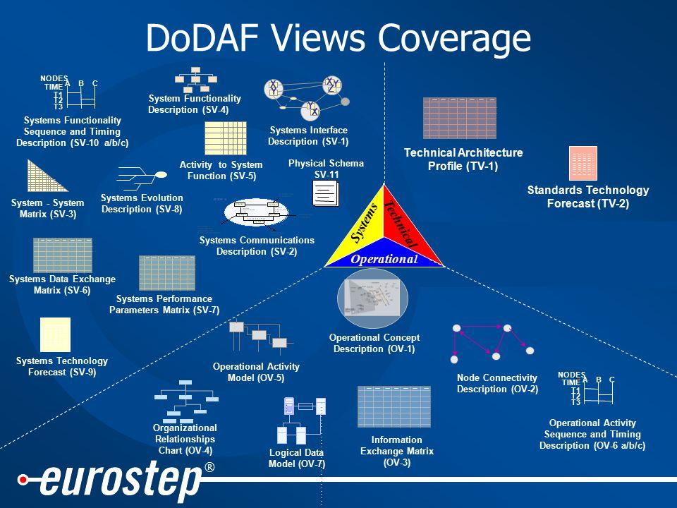 ® Operational Systems Technical Operational Concept Description (OV-1) Node Connectivity Description (OV-2) X Y X Z X Y Y Systems Interface Descriptio