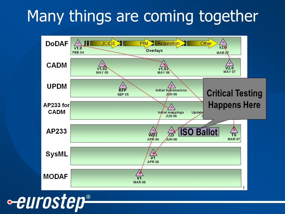 ® Many things are coming together Critical Testing Happens Here ISO Ballot