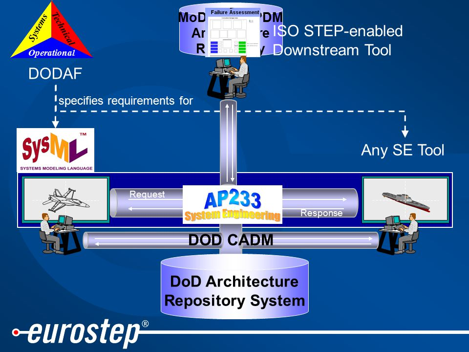 ® MoDAF or UPDM Architecture Repository Request Response System Model DoD Architecture Repository System DOD CADM Operational Systems Technical DODAF Any SE Tool specifies requirements for ISO STEP-enabled Downstream Tool