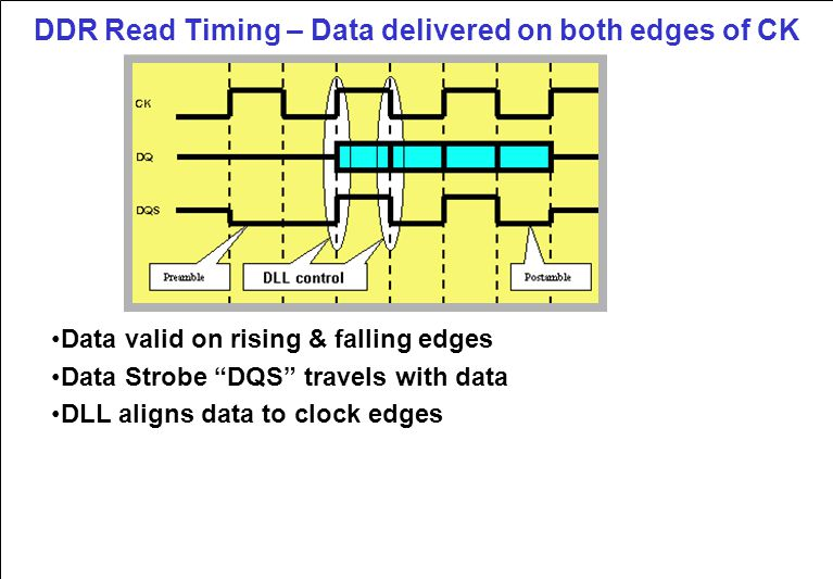 DDR Read Timing – Data delivered on both edges of CK Data valid on rising & falling edges Data Strobe DQS travels with data DLL aligns data to clock edges