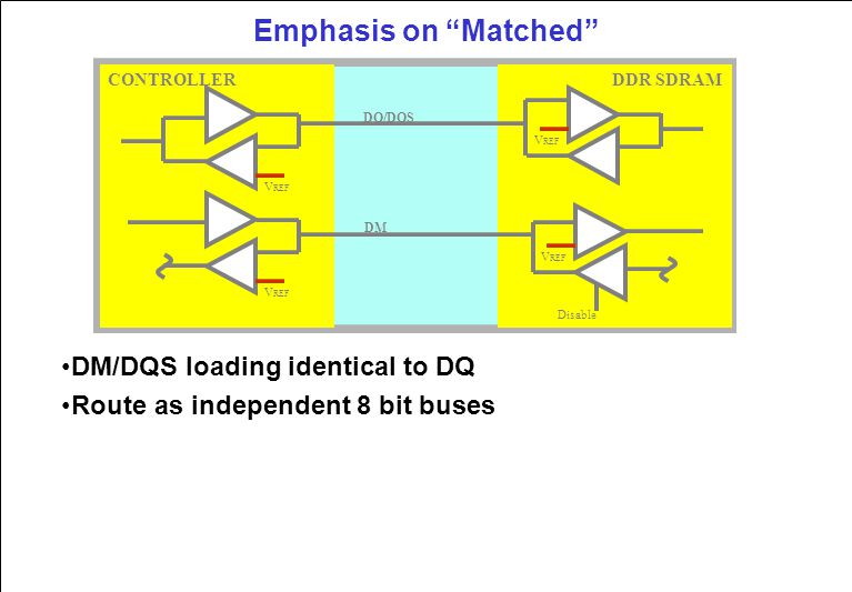 Emphasis on Matched DM/DQS loading identical to DQ Route as independent 8 bit buses DQ/DQS DM V REF Disable CONTROLLERDDR SDRAM