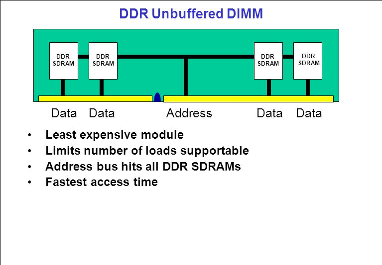 DDR Unbuffered DIMM Least expensive module Limits number of loads supportable Address bus hits all DDR SDRAMs Fastest access time Data Address DDR SDRAM