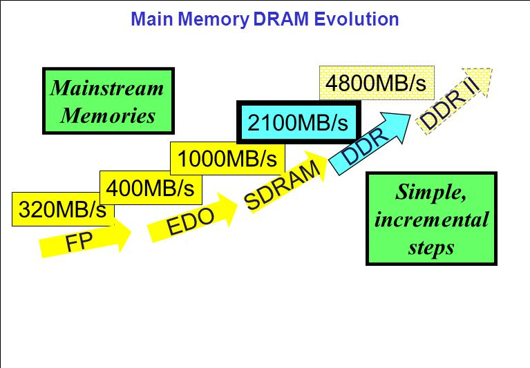 Next: DDR FET Switched DIMM Quadruples density of each module or doubles number of DIMM slots Address bus latched before going to DDR SDRAMs Data bus sees a single load per slot Additional bus turnaround latency Data Address Register FET DDR SDRAM