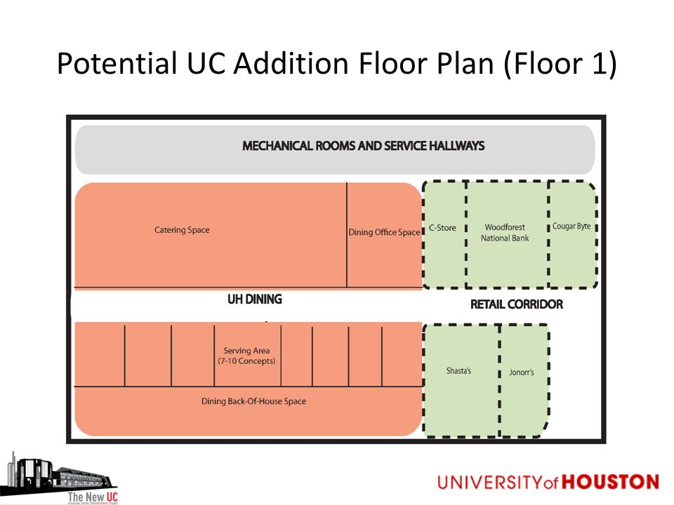 Potential UC Addition Floor Plan (Floor 1)