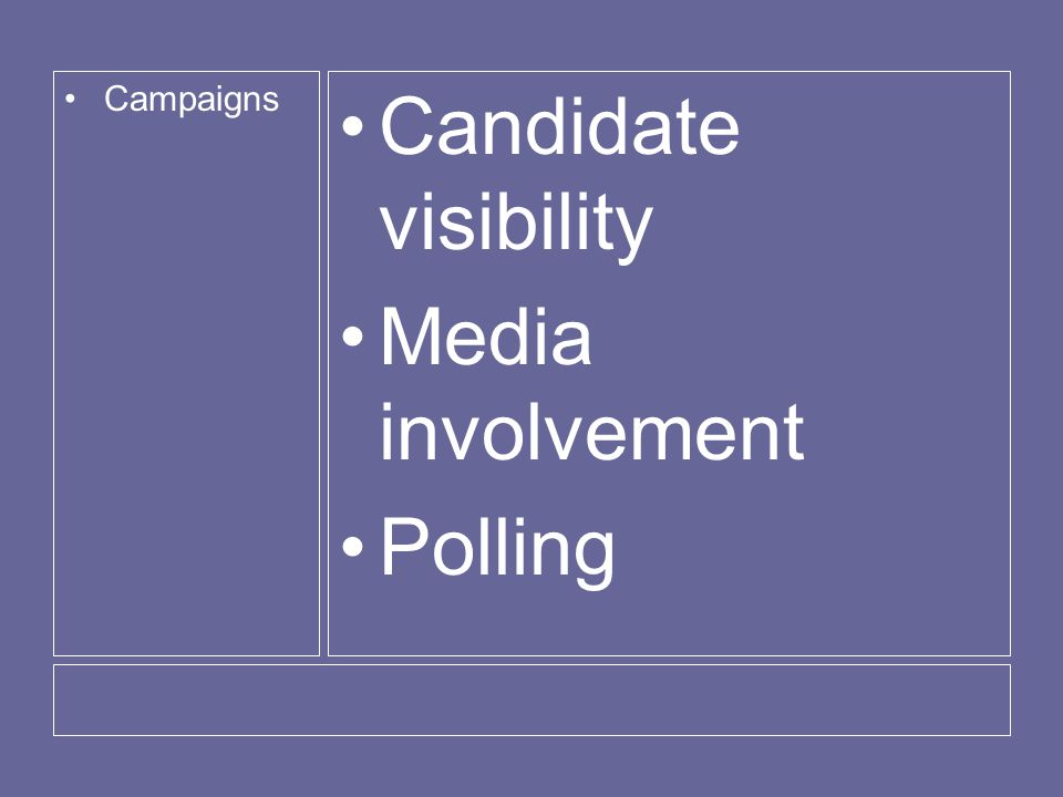 Campaigns Candidate visibility Media involvement Polling