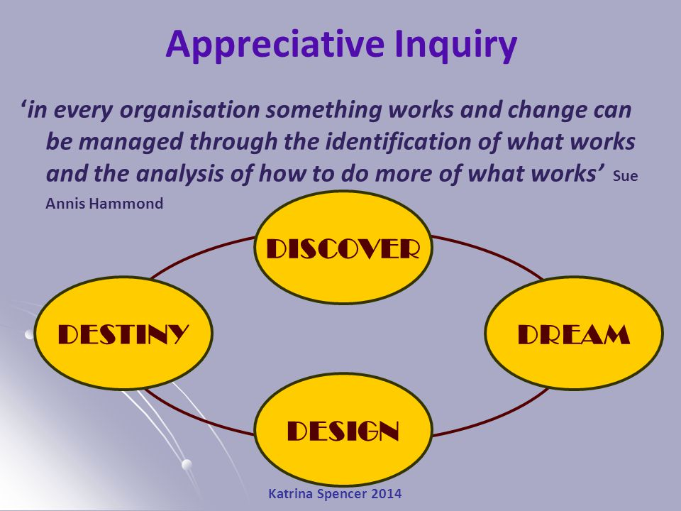 Katrina Spencer 2014 Appreciative Inquiry 'in every organisation something works and change can be managed through the identification of what works and the analysis of how to do more of what works' Sue Annis Hammond DISCOVER DREAM DESIGN DESTINY