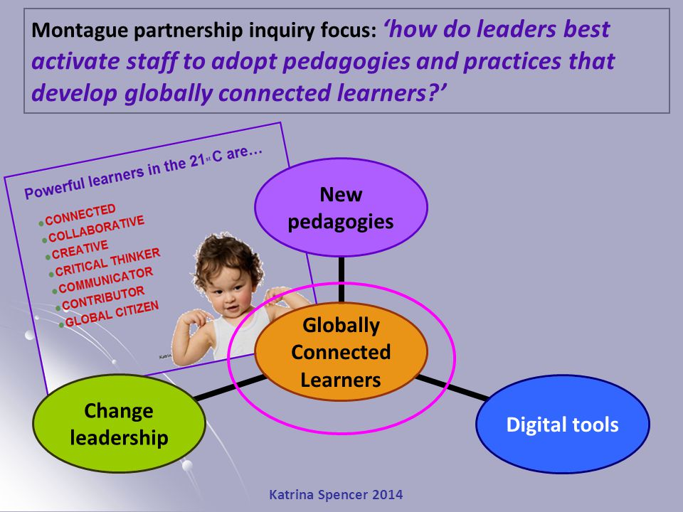 Katrina Spencer 2014 Montague partnership inquiry focus: 'how do leaders best activate staff to adopt pedagogies and practices that develop globally connected learners ' Globally Connected Learners New pedagogies Digital tools Change leadership
