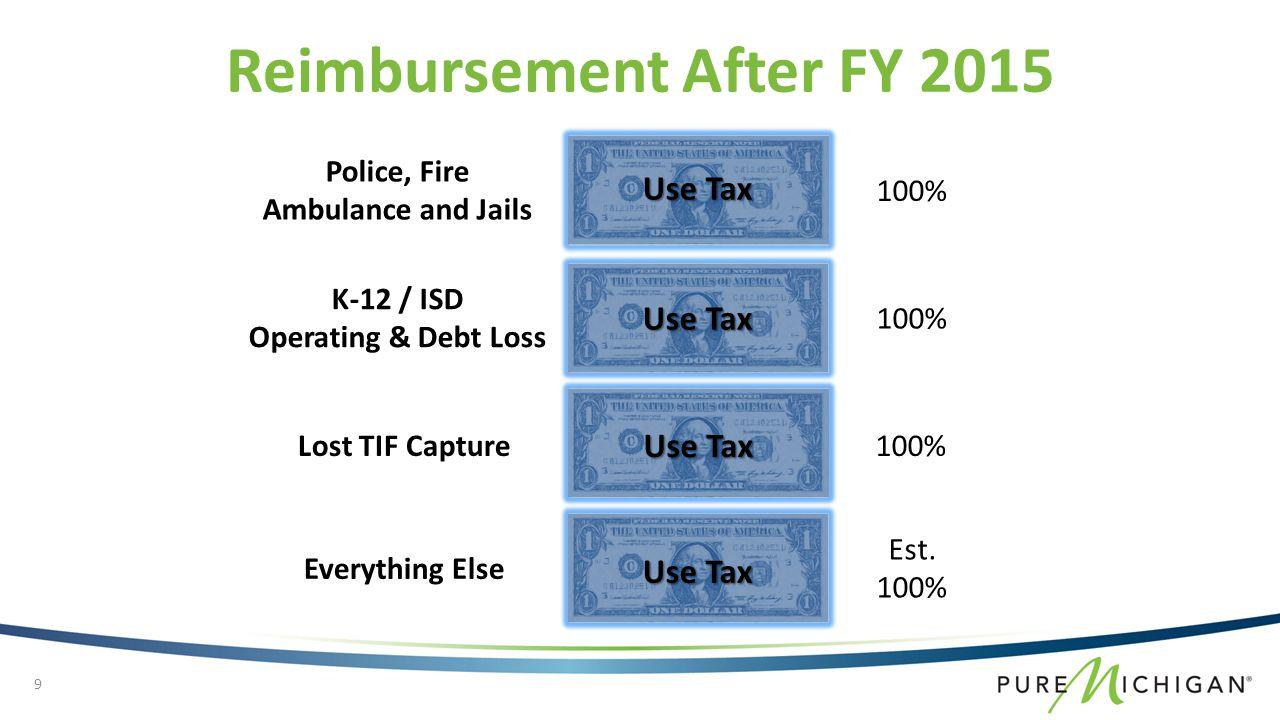 Expired Baseline GF Credits General Fund 100% Reimbursement New GF Revenue State Use Tax Local Use Tax State Use Tax State ESA Reimbursement After FY 2015 10
